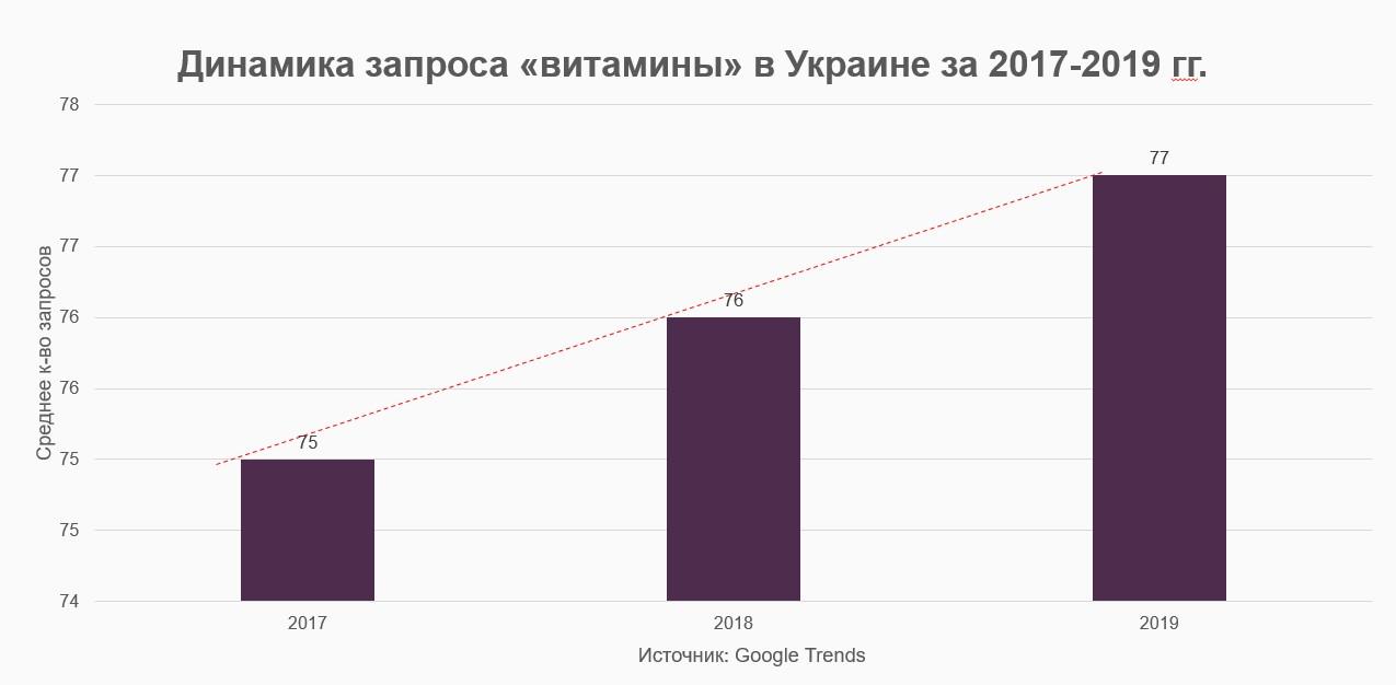 """Динамика запроса """"витамины"""" в Украине"""