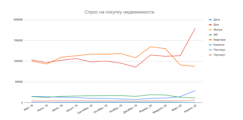 Спрос на покупку недвижимости Киев