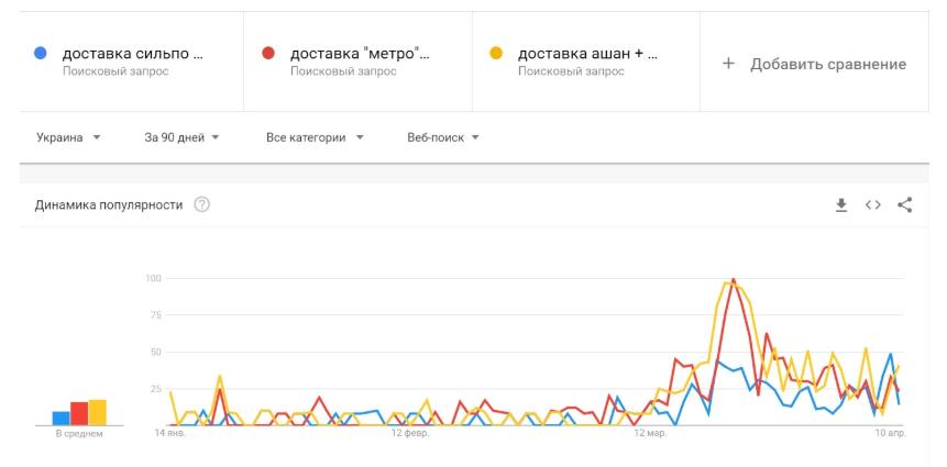 Тренды из Google