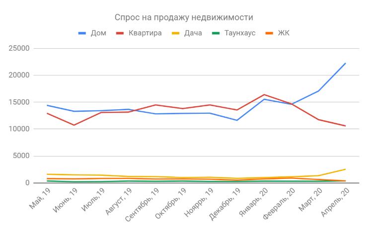 График Спрос на продажу недвижимости