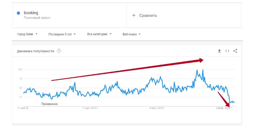 График Тренд на букинг