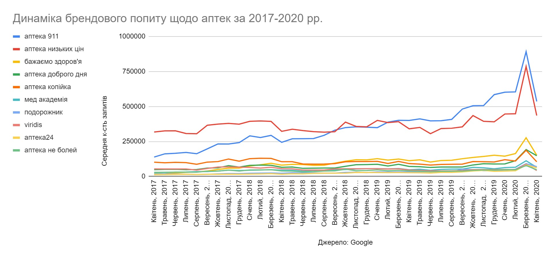 Динаміка брендового попиту щодо аптек за 2017-2020
