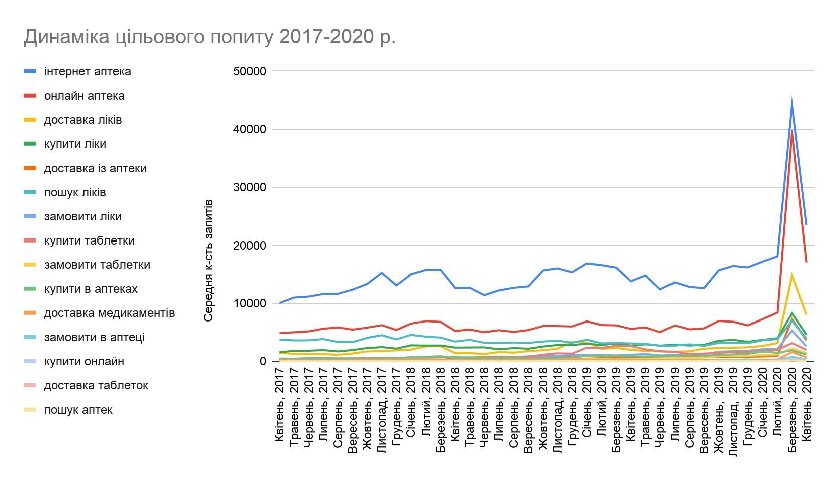 Динаміка цільового попиту за 2017-2020 рр.